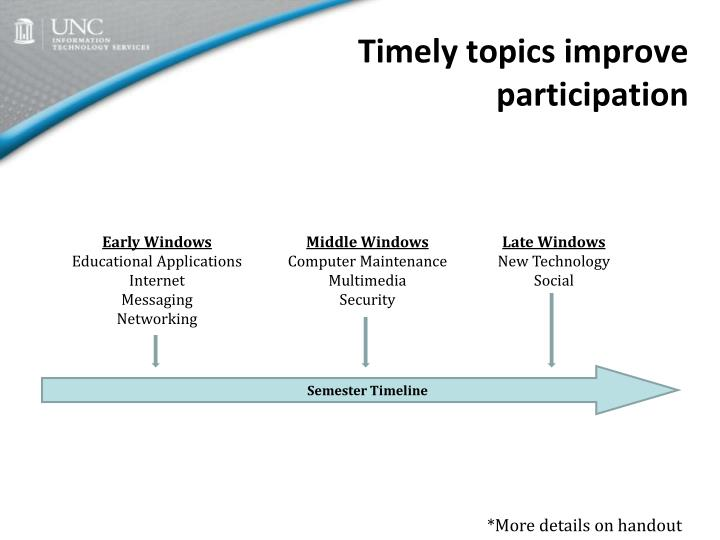 Timely topics improve participation