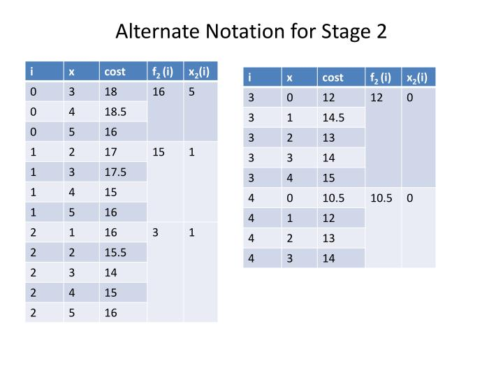 Alternate Notation for Stage 2