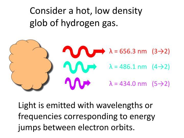 Consider a hot, low density glob of hydrogen gas.