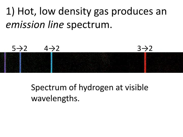 1) Hot, low density gas produces