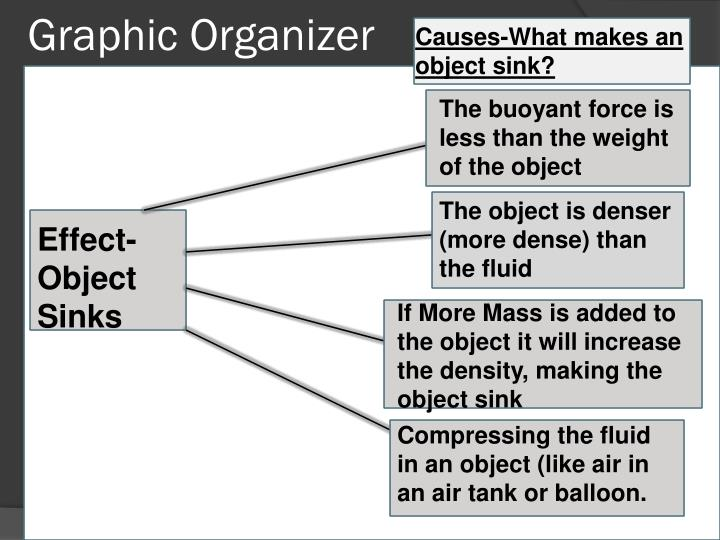 Causes-What makes an object sink?