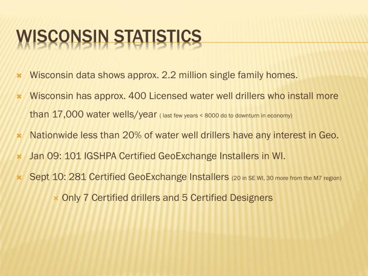 Wisconsin data shows approx. 2.2 million single family homes.