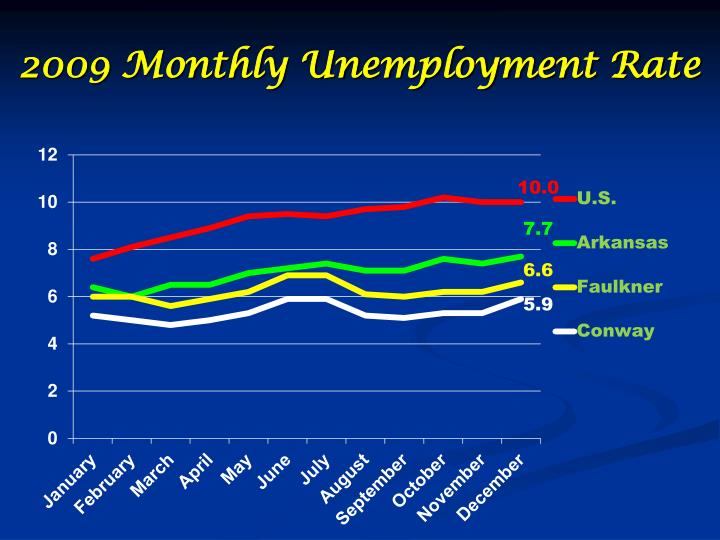 2009 Monthly Unemployment Rate