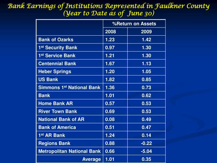 Bank Earnings of Institutions Represented in Faulkner County