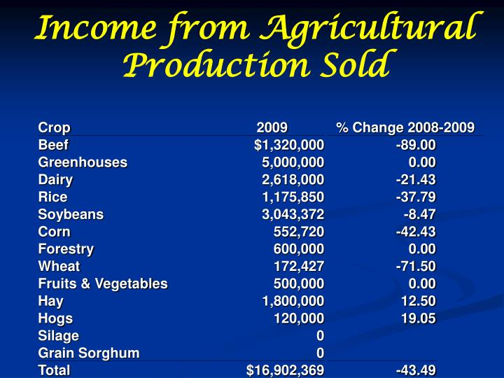 Income from Agricultural Production Sold
