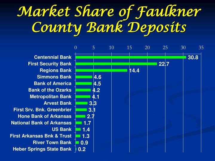 Market Share of Faulkner County Bank Deposits