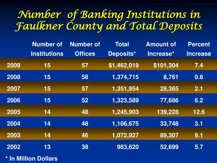 Number  of Banking Institutions in