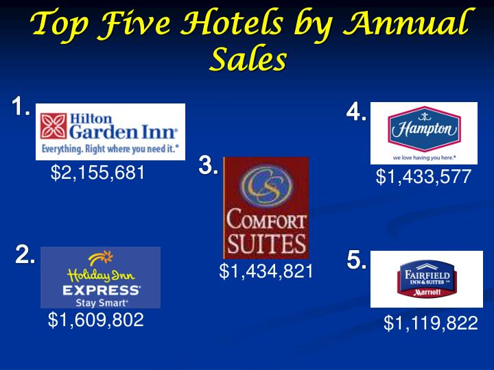 Top Five Hotels by Annual Sales