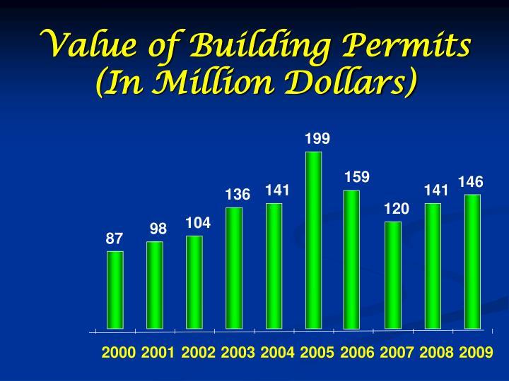 Value of Building Permits