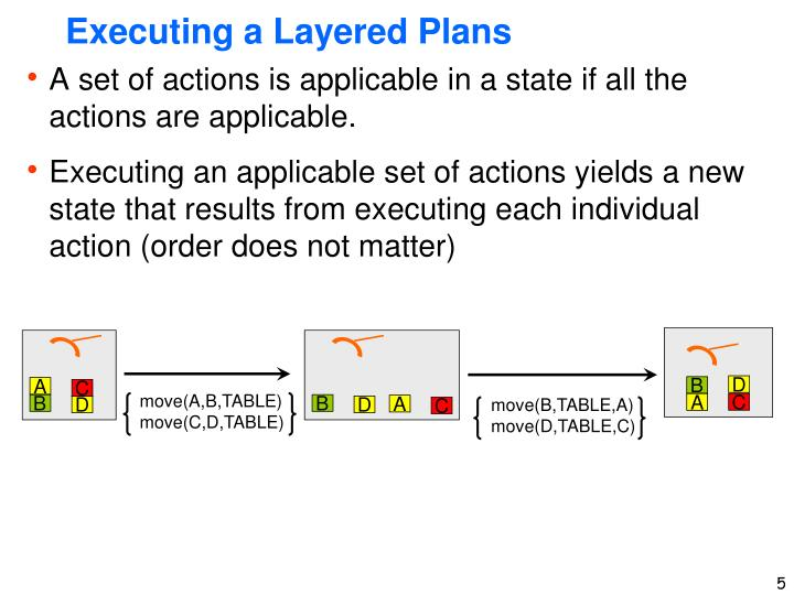 Executing a Layered Plans