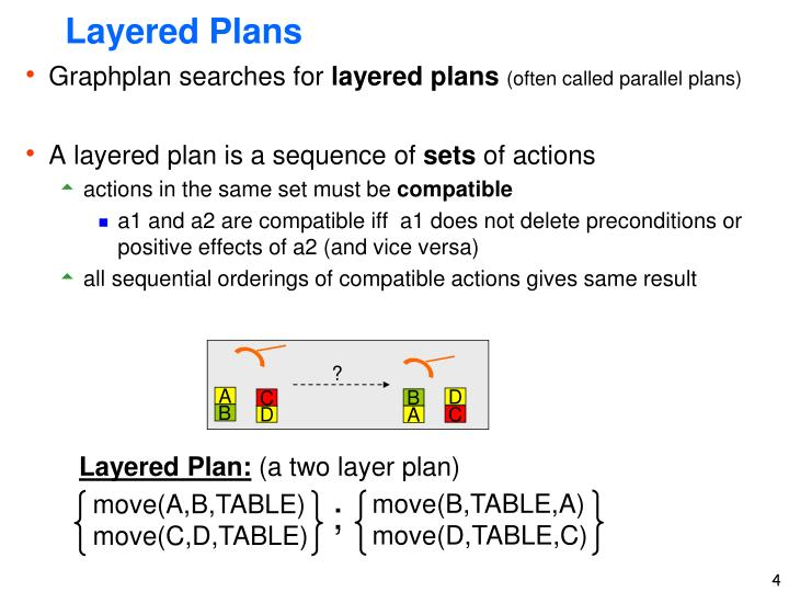 Layered Plans