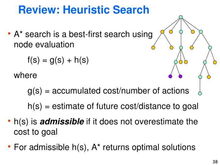 Review: Heuristic Search