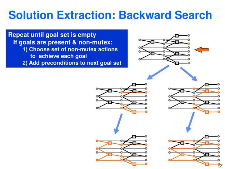 Solution Extraction: Backward Search