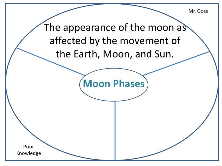 The appearance of the moon as affected by the movement of the Earth, Moon, and Sun.