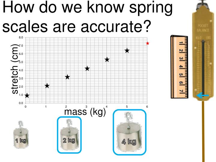 How do we know spring scales are accurate?