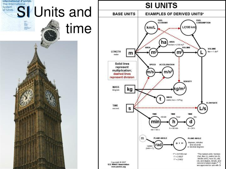 SI Units and time