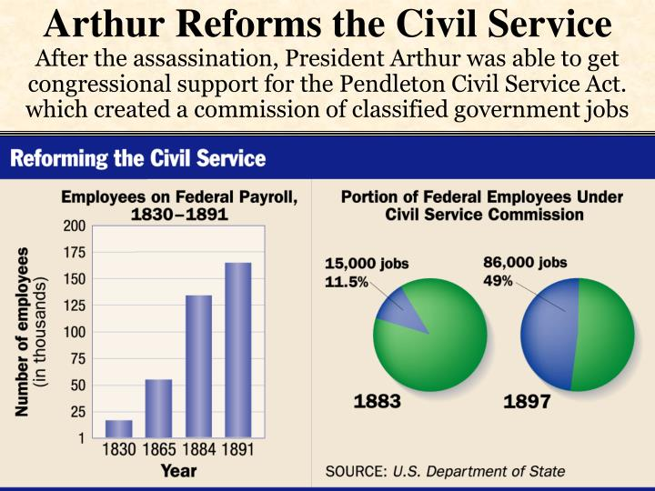 Arthur Reforms the Civil Service