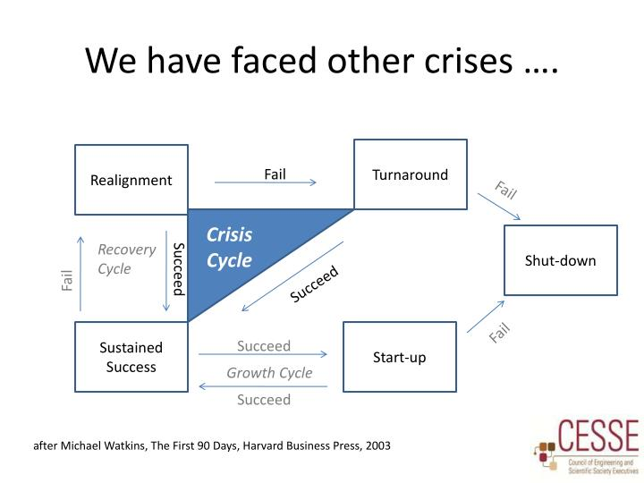 We have faced other crises
