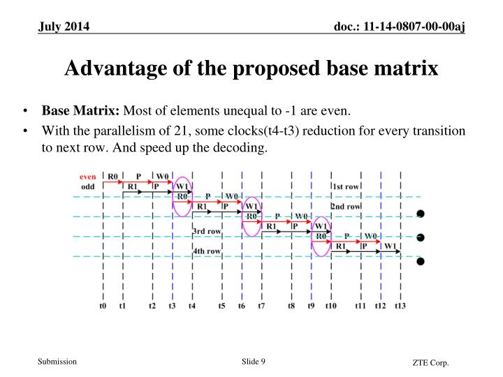Base Matrix: