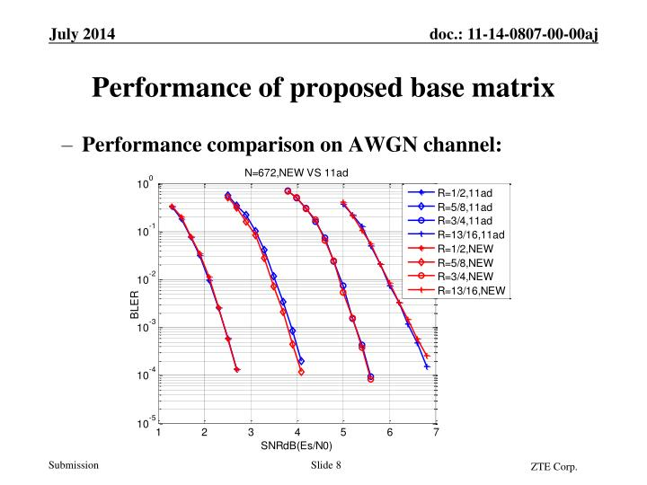 Performance comparison on AWGN channel: