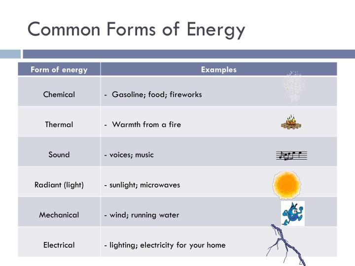 Common Forms of Energy