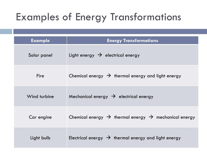 Examples of Energy Transformations