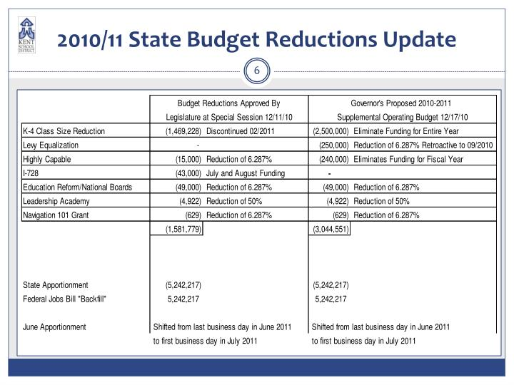 2010/11 State Budget Reductions Update
