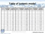 table of isotonic model