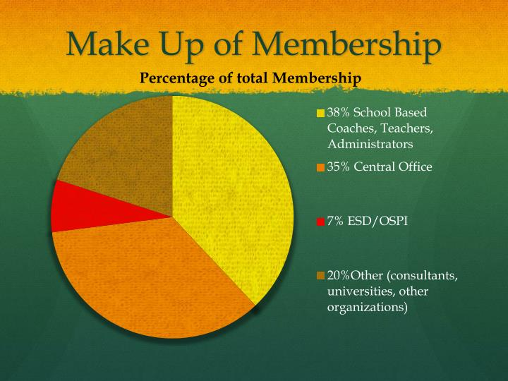 Make Up of Membership