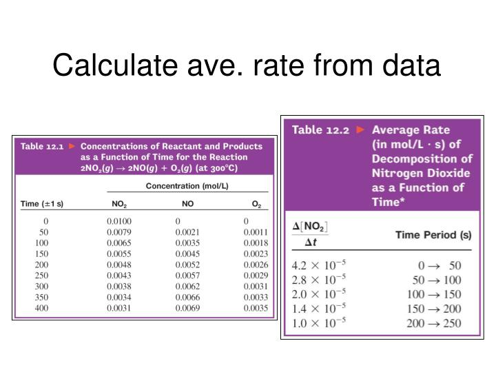 Calculate ave. rate from data