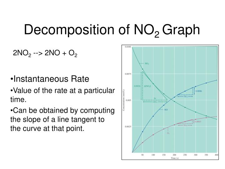 Decomposition of no 2 graph