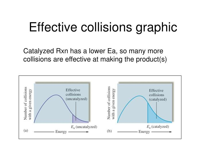 Effective collisions graphic