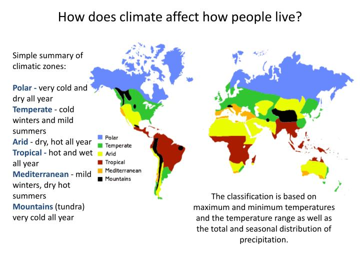 How does climate affect how people live?
