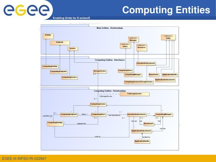 Computing Entities