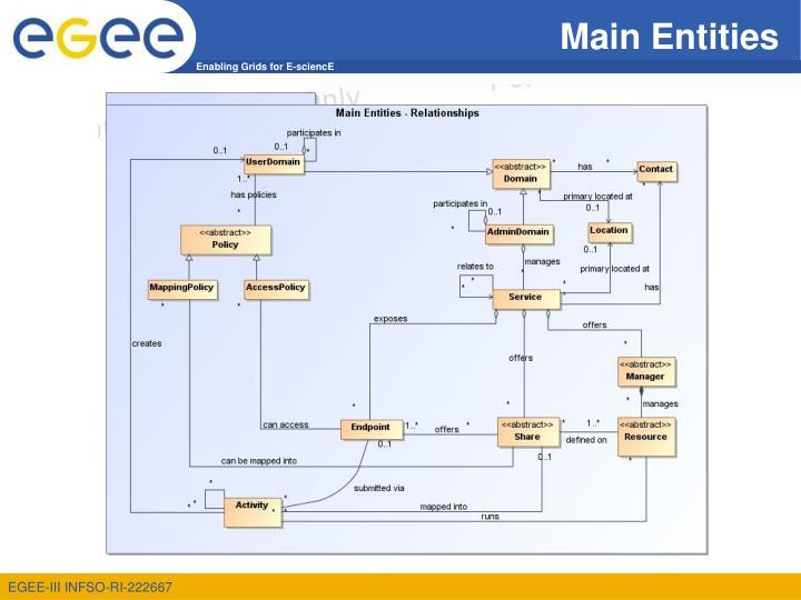 Main Entities