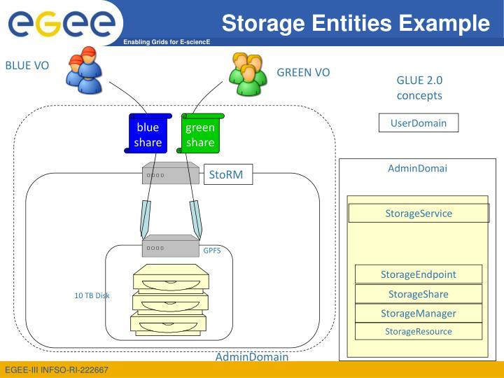 Storage Entities Example