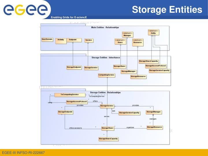 Storage Entities
