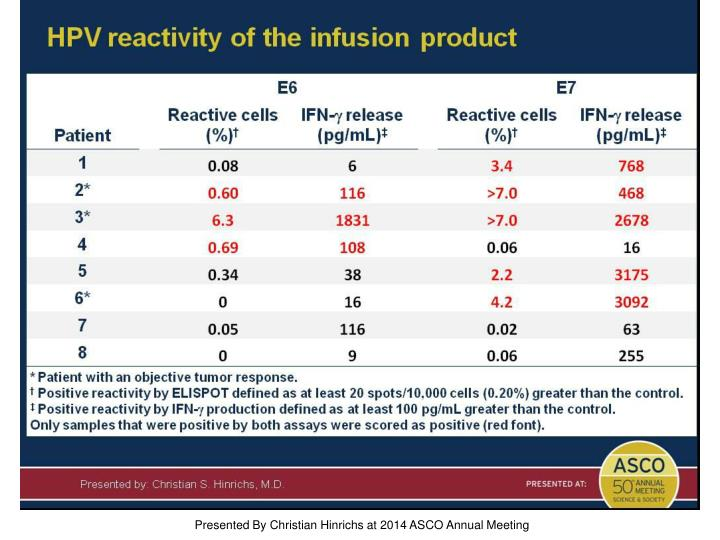 HPV reactivity of the infusion product