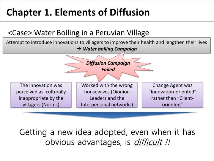 Chapter 1. Elements of Diffusion