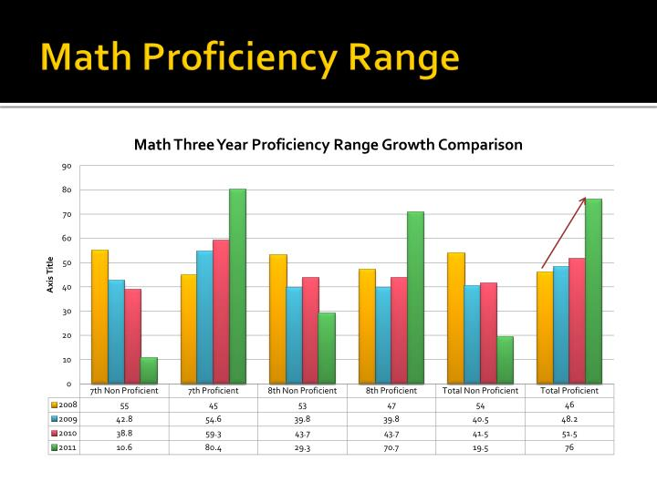 Math Proficiency Range