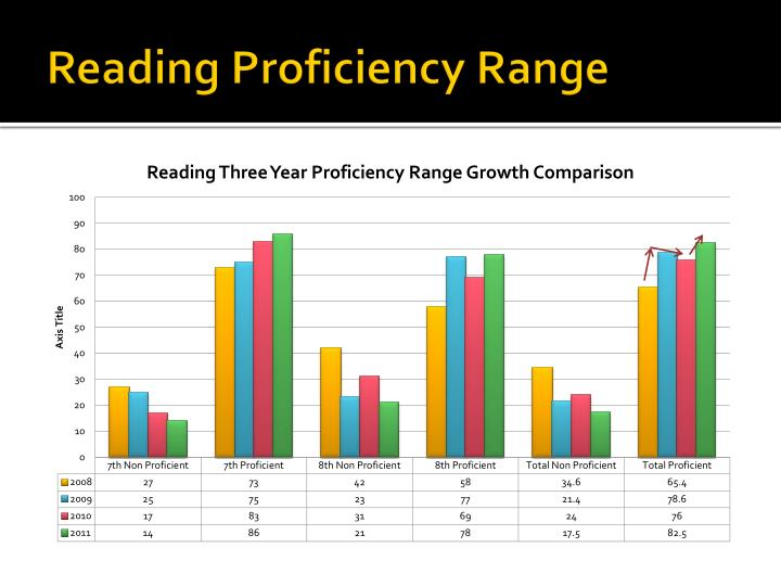 Reading Proficiency Range