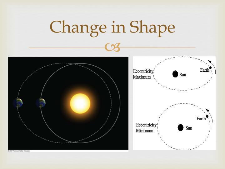 Change in Shape