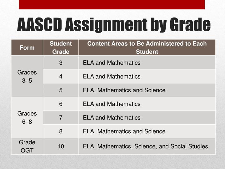 AASCD Assignment by Grade