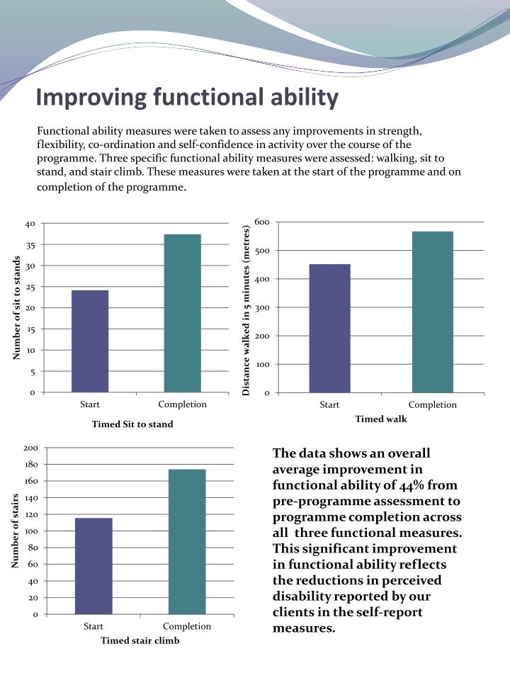 Improving functional ability