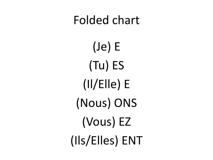 Folded chart