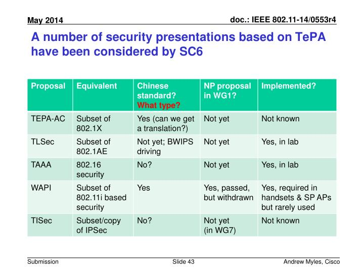 A number of security presentations based on