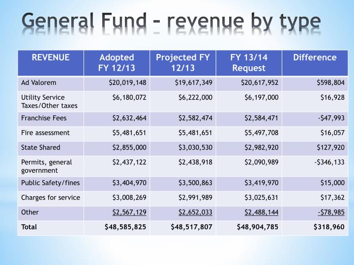 General Fund – revenue by type