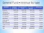 general fund revenue by type