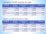 sanitation fund revenue by type
