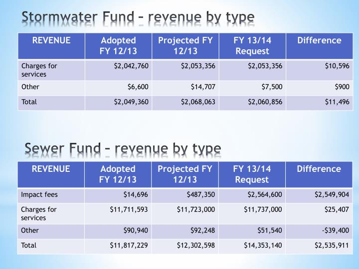 Sewer Fund – revenue by type